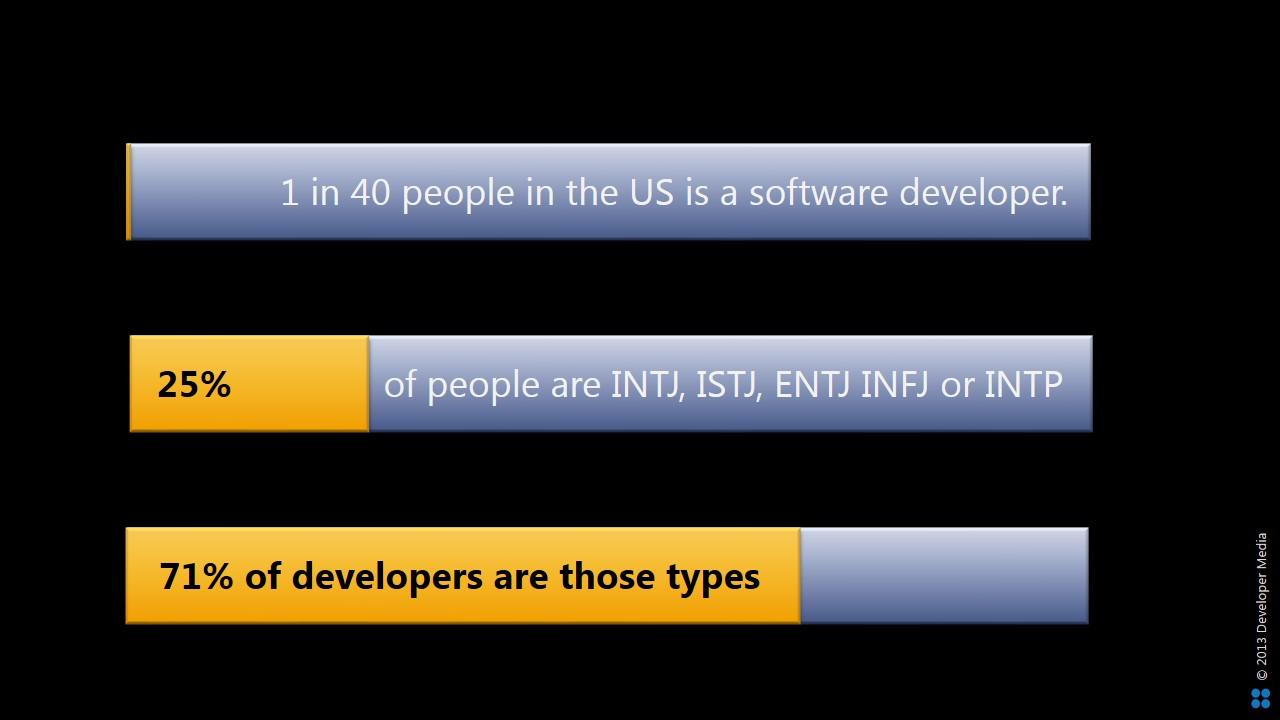 Developer Personalities Brief - Developer Media - August 2013 - SlideShare Edition.sample
