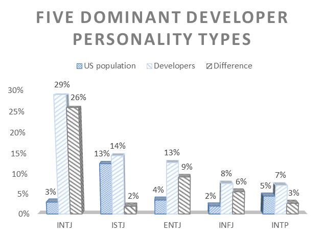 Developer Personalities: Audience Brief