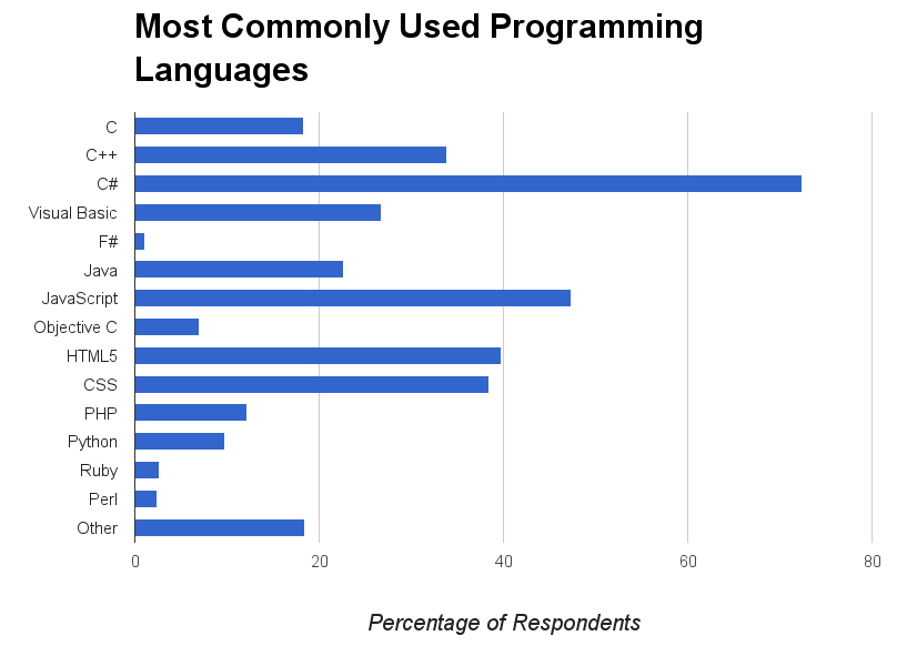 Commonly Used Programming Languages