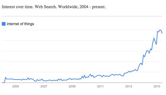 Google Trends IoT