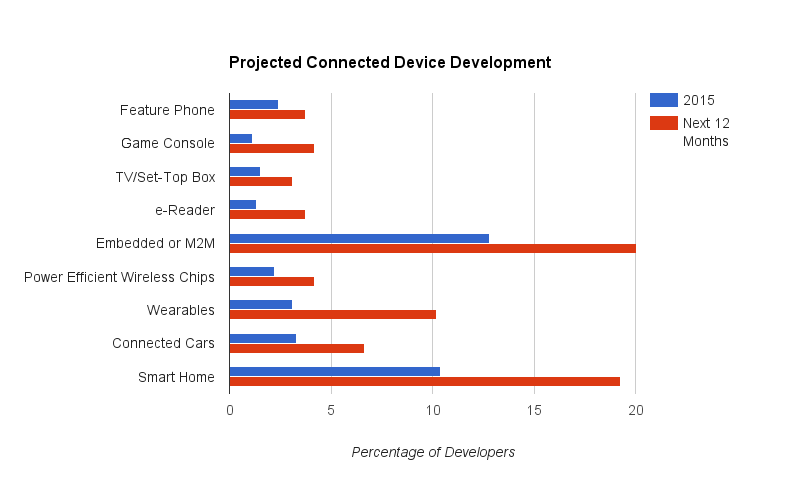Projected Connected Device Development
