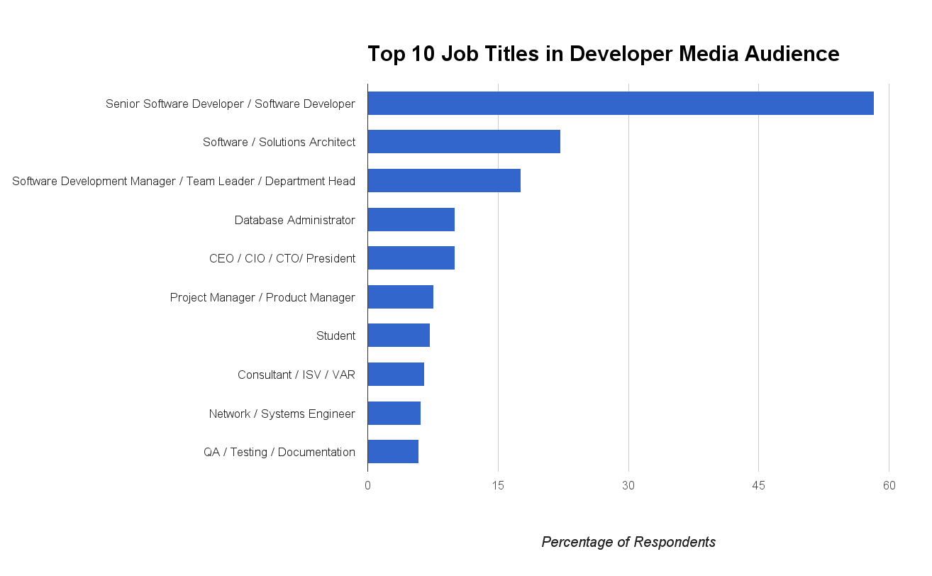 Top Ten DM Job Titles