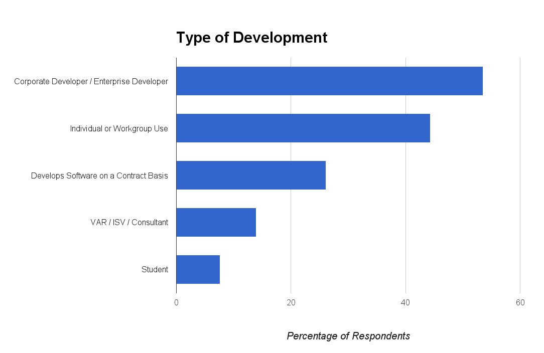 Type of development