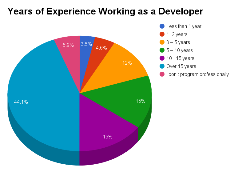 Years of experience as a Developer