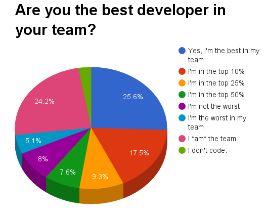 Are you the best dev in your team? Graph