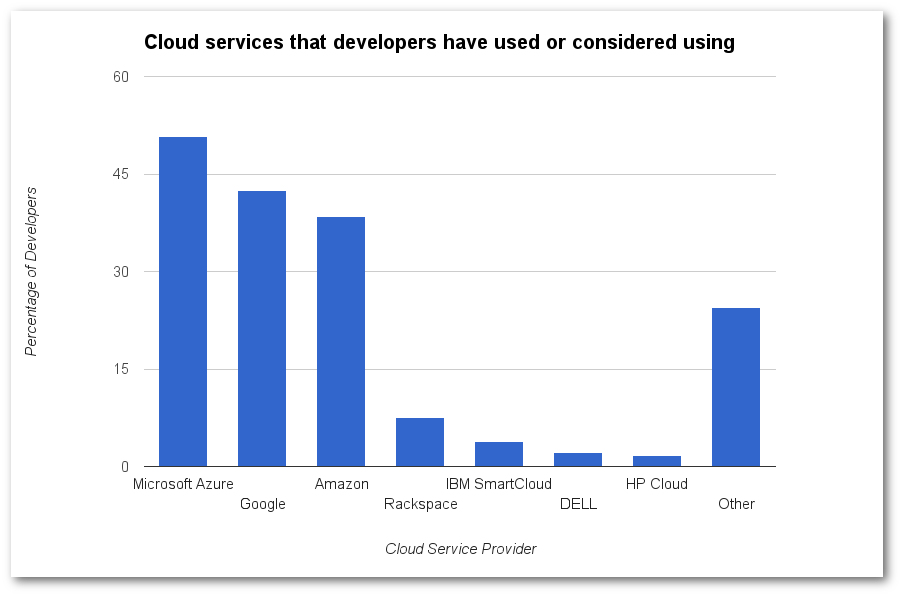 Cloud services that developers have used or considered using