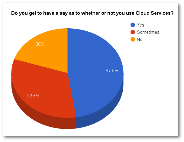 Whether or not you use Cloud Services?