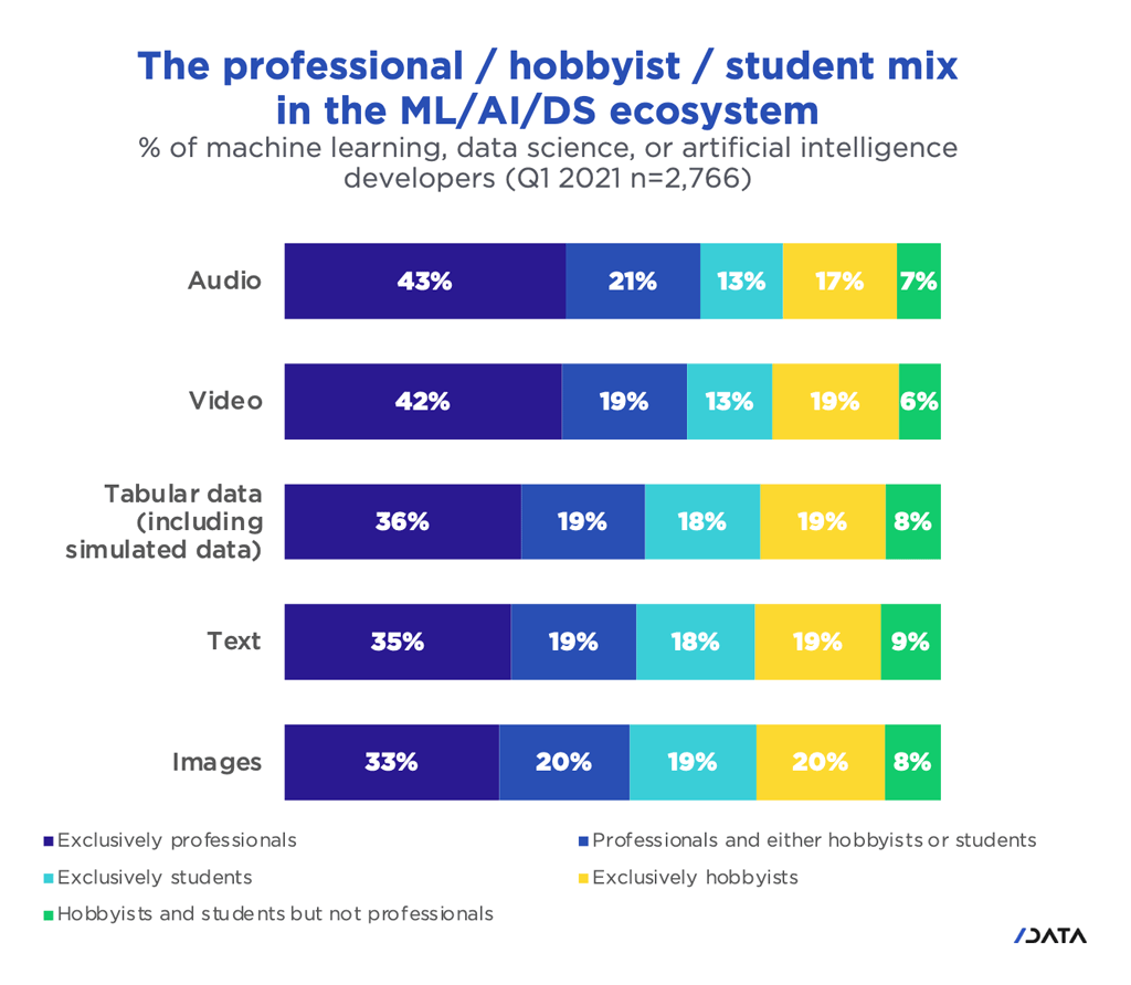 Chart of professional, hobbyist, student mix in Machine Learning, Artificial Intelligence and Data Sciences