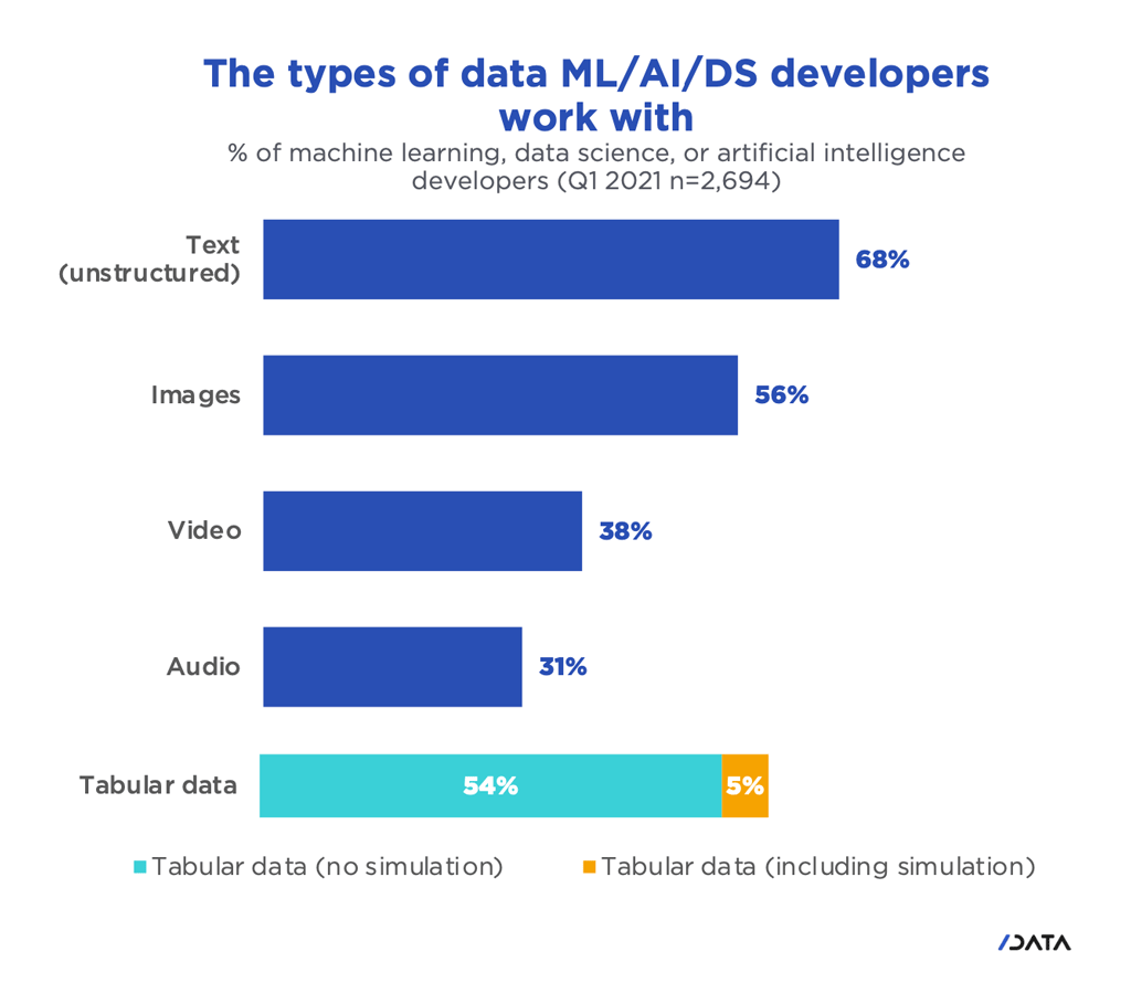 Chart: The types of data Machine Learning, Artificial Intelligence, and Data Science developers work with