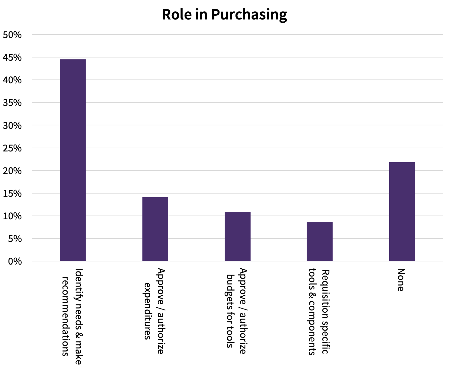 DeveloperMedia User Survey Role in Purchasing chart