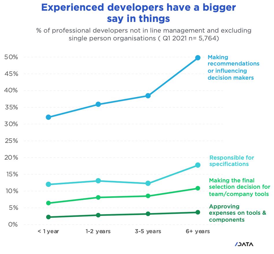 Slashdata(tm) Developer Experience Level chart